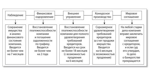 основные стадии банкротства юридических лиц председателя