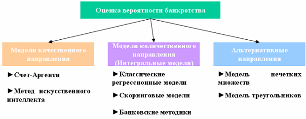 Процесс анализирования банкротства